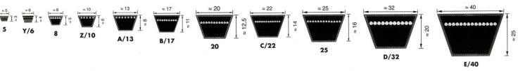 Классические клиновые ремни